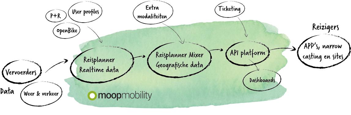 Moop Mobility reisinformatieketen